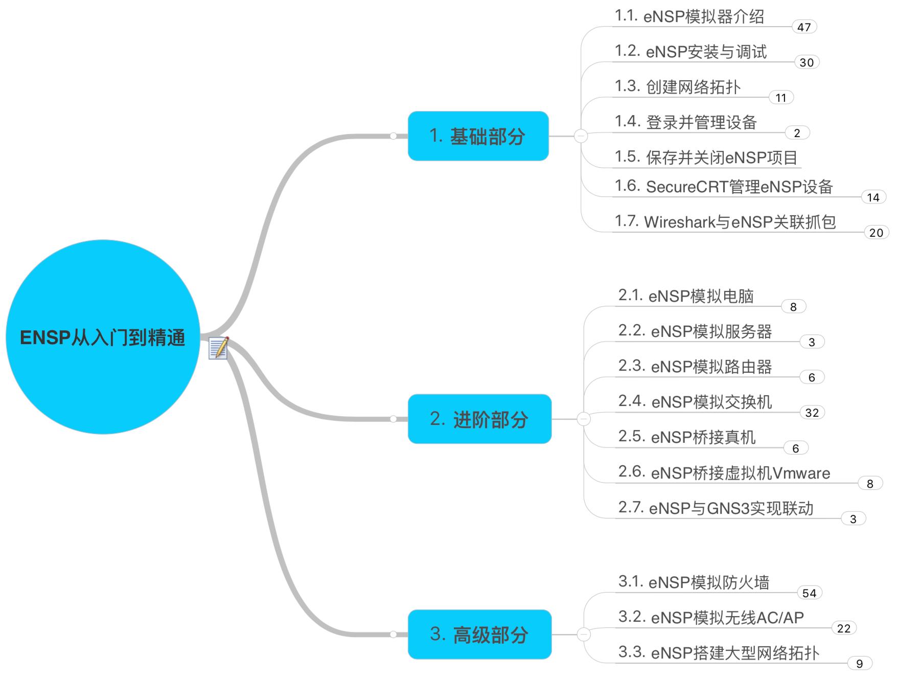 华为网络工程师_eNSP华为模拟器从入门到精通(完整版) - 拼客学院 - AI时代 · 新 ...